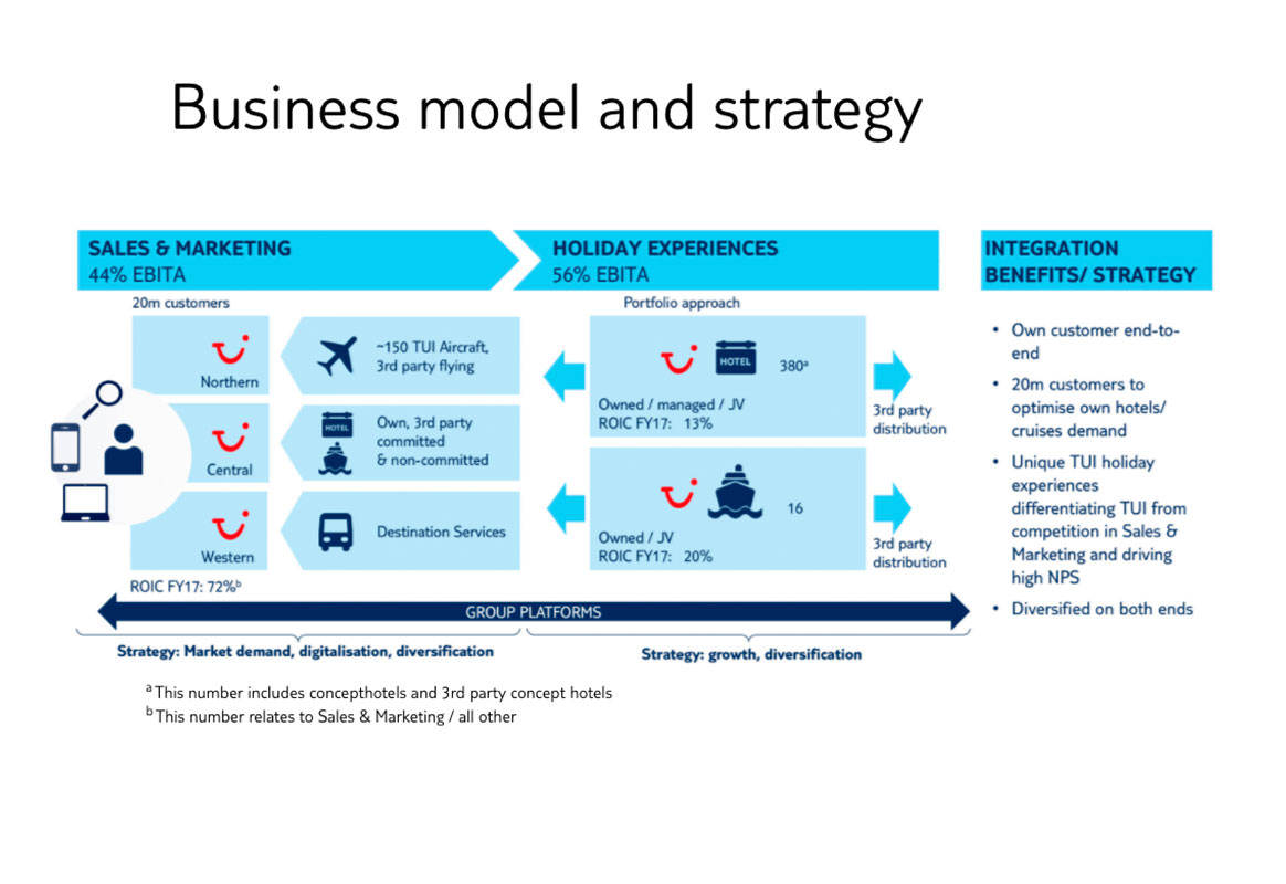 Business model and strategy | Annual Report 2017